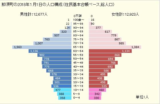 那須町人口グラフ