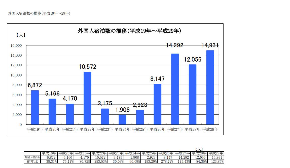那須町外国人の観光客数グラフ