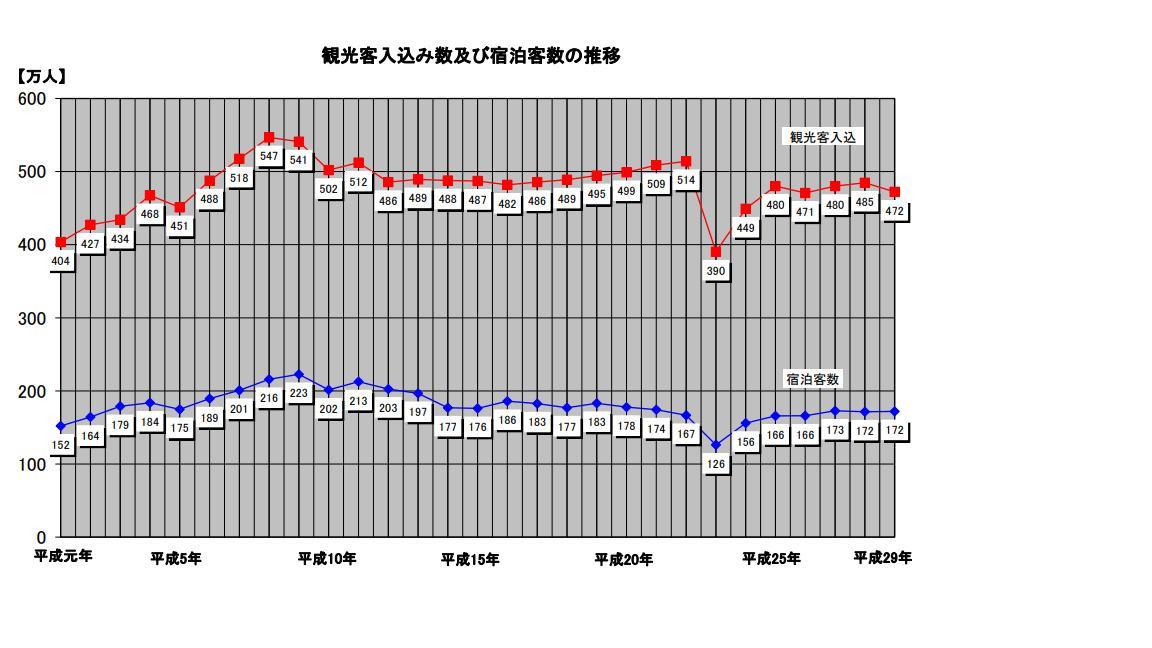 2018那須町観光客入込数グラフ