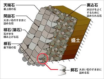 白河市小峰城の石垣の組み方